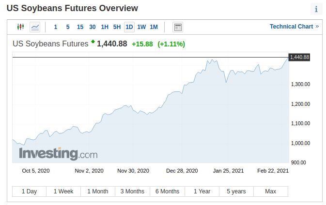 Soy futures
