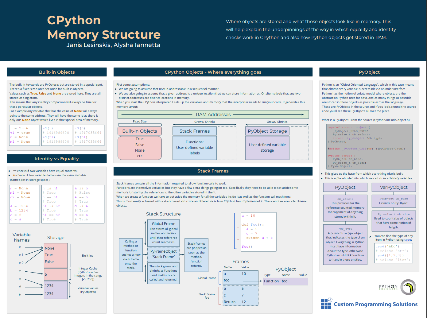 The CPython memory management poster