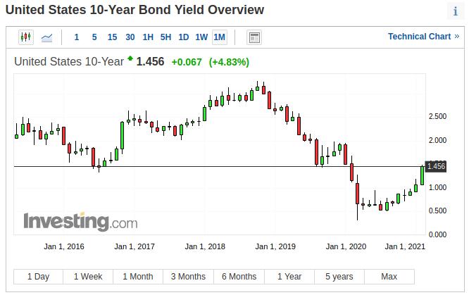 USA 10 yr treasury yields
