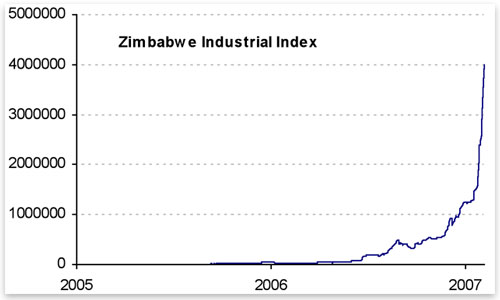 The Zimbabwe industrial index during hyperinflation