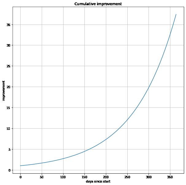One percent a day improvement plot