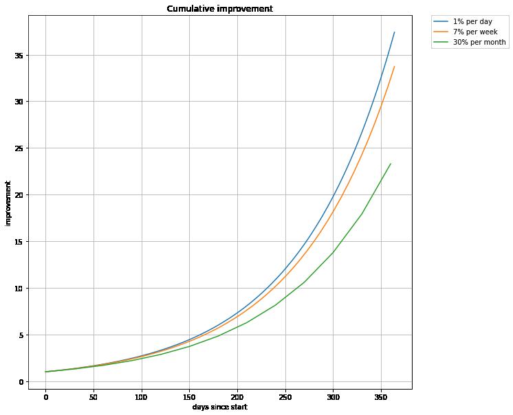 One percent a day vs seven percent a week vs thirty percent a month improvement plot
